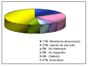Segundo abp june 2005 grfico circular en este los datos estn representados en sectores circulares correspondientes a un porcentaje de lcordemos que un sector circular urtaz Choice Image